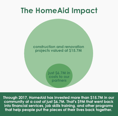 The HomeAid Impact